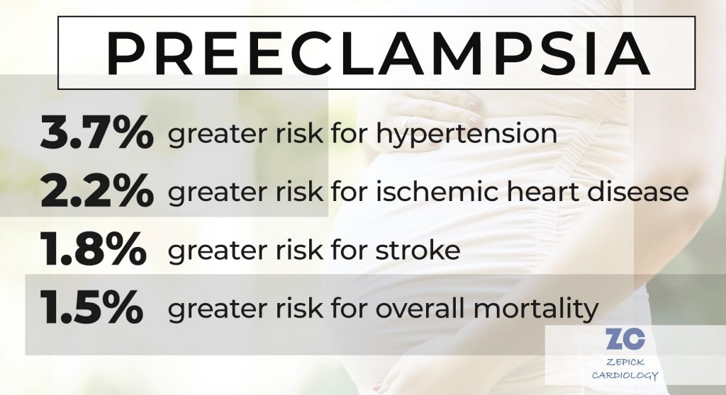 Pre eclampsia statistics about how this illness increase women's risk for heart disease problems