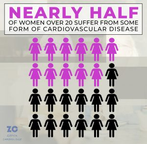 Nearly half of women over 20 suffer from some form of cardiovascular disease infographic