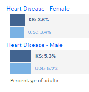 heart disease statistics for Kansas compared to the united states stats for men and women infographic